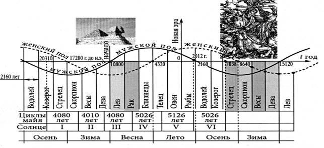 График современного зодиакального года (10 800 до н.э. – 15 120 н.э.) - Момент истины в Час Быка